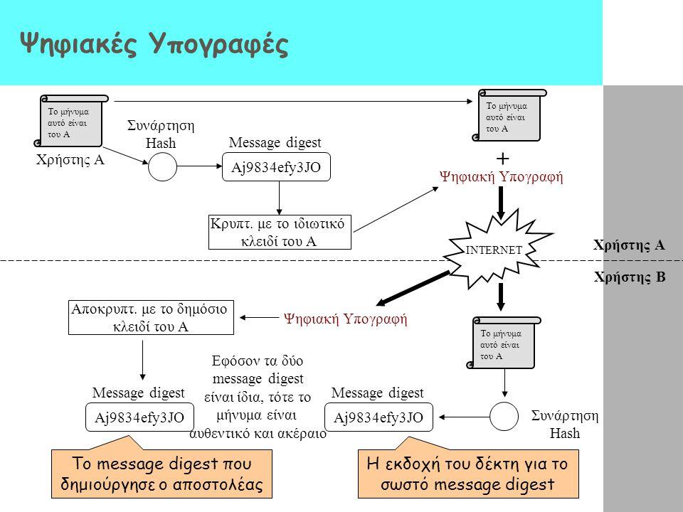 Ψηφιακές Υπογραφές Το μήνυμα αυτό είναι του Α Aj9834efy3JO Συνάρτηση Hash Message digest Χρήστης Α Κρυπτ. με το ιδιωτικό κλειδί του Α Ψηφιακή Υπογραφή