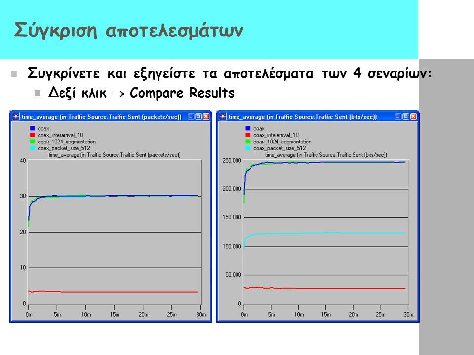 Σύγκριση αποτελεσμάτων Συγκρίνετε και εξηγείστε τα αποτελέσματα των 4 σεναρίων: Δεξί κλικ  Compare Results