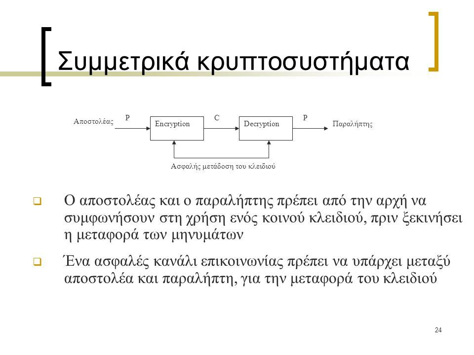 24 Συμμετρικά κρυπτοσυστήματα  Ο αποστολέας και ο παραλήπτης πρέπει από την αρχή να συμφωνήσουν στη χρήση ενός κοινού κλειδιού, πριν ξεκινήσει η μετα