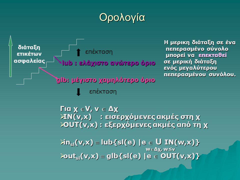 Ορολογία Η μερικη διάταξη σε ένα Η μερικη διάταξη σε ένα πεπερασμένο σύνολο πεπερασμένο σύνολο μπορεί να επεκταθεί μπορεί να επεκταθεί σε μερική διάταξη σε μερική διάταξη ενός μεγαλύτερου ενός μεγαλύτερου πεπερασμένου συνόλου.
