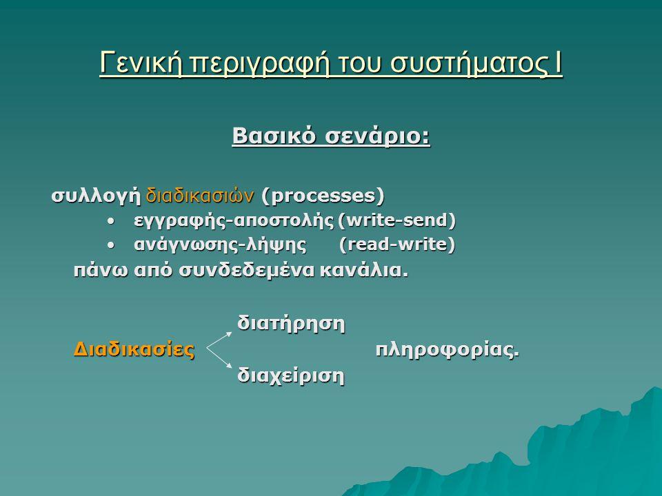 Γενική περιγραφή του συστήματος Ι Βασικό σενάριο: συλλογή διαδικασιών (processes) συλλογή διαδικασιών (processes) εγγραφής-αποστολής (write-send)εγγραφής-αποστολής (write-send) ανάγνωσης-λήψης (read-write)ανάγνωσης-λήψης (read-write) πάνω από συνδεδεμένα κανάλια.