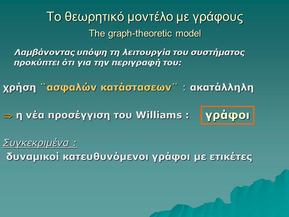 Το θεωρητικό μοντέλο με γράφους The graph-theoretic model Λαμβάνοντας υπόψη τη λειτουργία του συστήματος προκύπτει ότι για την περιγραφή του: χρήση ¨ασφαλών κατάστασεων¨ : ακατάλληλη  η νέα προσέγγιση του Williams : Συγκεκριμένα : δυναμικοί κατευθυνόμενοι γράφοι με ετικέτες γράφοι
