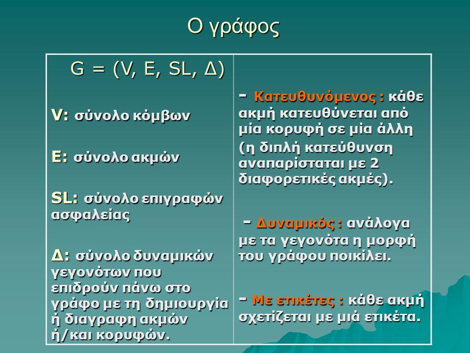 Ο γράφος G = (V, E, SL, Δ) G = (V, E, SL, Δ) V: σύνολο κόμβων E: σύνολο ακμών SL: σύνολο επιγραφών ασφαλείας Δ: σύνολο δυναμικών γεγονότων που επιδρούν πάνω στο γράφο με τη δημιουργία ή διαγραφη ακμών ή/και κορυφών.