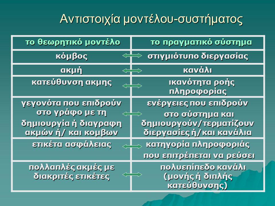 Αντιστοιχία μοντέλου-συστήματος το θεωρητικό μοντέλο το θεωρητικό μοντέλο το πραγματικό σύστημα το πραγματικό σύστημα κόμβος στιγμιότυπο διεργασίας ακμήκανάλι κατεύθυνση ακμης ικανότητα ροής πληροφορίας ικανότητα ροής πληροφορίας γεγονότα που επιδρούν στο γράφο με τη δημιουργία ή διαγραφη ακμών ή/ και κομβων ενέργειες που επιδρούν στο σύστημα και δημιουργούν/τερματίζουν διεργασίες ή/και κανάλια στο σύστημα και δημιουργούν/τερματίζουν διεργασίες ή/και κανάλια ετικέτα ασφάλειας κατηγορία πληροφοριάς που επιτρέπεται να ρεύσει που επιτρέπεται να ρεύσει πολλαπλές ακμές με διακριτές ετικέτες πολυεπίπεδο κανάλι (μονής ή διπλής κατεύθυνσης) πολυεπίπεδο κανάλι (μονής ή διπλής κατεύθυνσης)