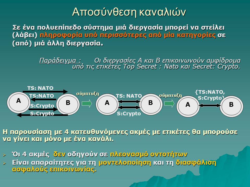 Διάταξη των ετικέτων ασφάλειας Το σύνολο SL είναι σε μερική διάταξη : < sl Έστω λ, μ  SL Έστω λ, μ  SL λ < sl μ λ < sl μ  συγκρίσιμες λ ≤> sl μ λ = μ λ > sl μ λ > sl μ  μη συγκρίσιμες (λ ≤> sl μ) Παραδείγματα Παραδείγματα (TS: NATO ≤> sl S: Crypto) (TS: NATO ≤> sl S: Crypto) (TS: NATO, Crypto ) > sl TS: NATO (TS: NATO, Crypto ) > sl TS: NATO (TS: NATO, Crypto ) > sl S: Crypto (TS: NATO, Crypto ) > sl S: Crypto