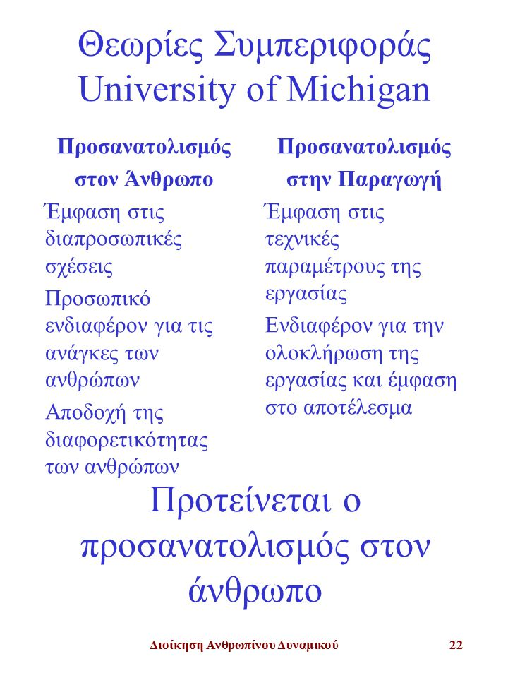 Διοίκηση Ανθρωπίνου Δυναμικού22 Θεωρίες Συμπεριφοράς University of Michigan Προσανατολισμός στον Άνθρωπο Έμφαση στις διαπροσωπικές σχέσεις Προσωπικό ενδιαφέρον για τις ανάγκες των ανθρώπων Αποδοχή της διαφορετικότητας των ανθρώπων Προσανατολισμός στην Παραγωγή Έμφαση στις τεχνικές παραμέτρους της εργασίας Ενδιαφέρον για την ολοκλήρωση της εργασίας και έμφαση στο αποτέλεσμα Προτείνεται ο προσανατολισμός στον άνθρωπο