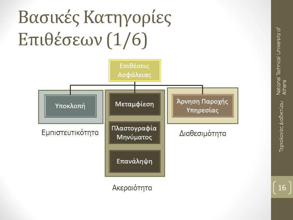 Βασικές Κατηγορίες Επιθέσεων (1/6) 16 Τεχνολογίες Διαδικτύου National Technical University of Athens Επιθέσεις Ασφάλειας Υποκλοπή Μεταμφίεση Πλαστογρα