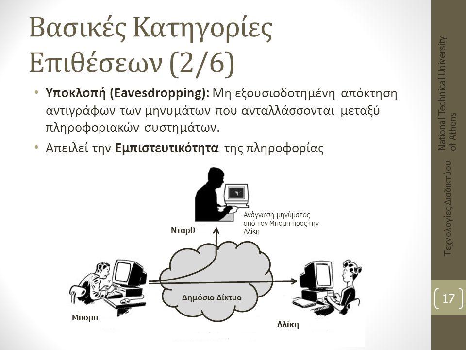 Βασικές Κατηγορίες Επιθέσεων (2/6) Υποκλοπή (Eavesdropping): Μη εξουσιοδοτημένη απόκτηση αντιγράφων των μηνυμάτων που ανταλλάσσονται μεταξύ πληροφορια