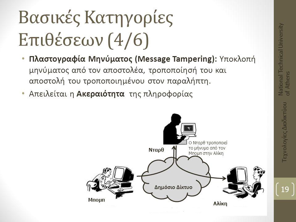 Βασικές Κατηγορίες Επιθέσεων (4/6) Πλαστογραφία Μηνύματος (Message Tampering): Υποκλοπή μηνύματος από τον αποστολέα, τροποποίησή του και αποστολή του