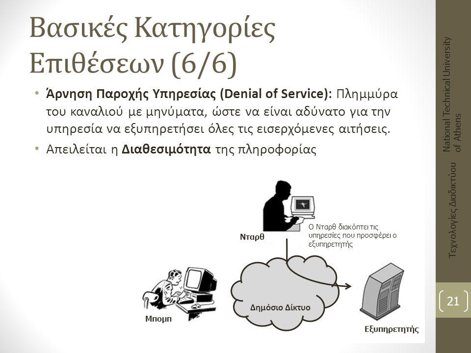 Βασικές Κατηγορίες Επιθέσεων (6/6) Άρνηση Παροχής Υπηρεσίας (Denial of Service): Πλημμύρα του καναλιού με μηνύματα, ώστε να είναι αδύνατο για την υπηρ