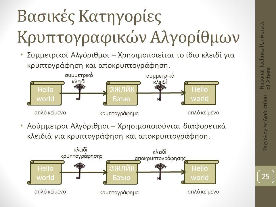 Βασικές Κατηγορίες Κρυπτογραφικών Αλγορίθμων Συμμετρικοί Αλγόριθμοι – Χρησιμοποιείται το ίδιο κλειδί για κρυπτογράφηση και αποκρυπτογράφηση. Ασύμμετρο