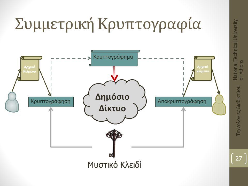 Συμμετρική Κρυπτογραφία National Technical University of Athens Τεχνολογίες Διαδικτύου 27 Αρχικό Κείμενο Κρυπτογράφηση Δημόσιο Δίκτυο Αποκρυπτογράφηση