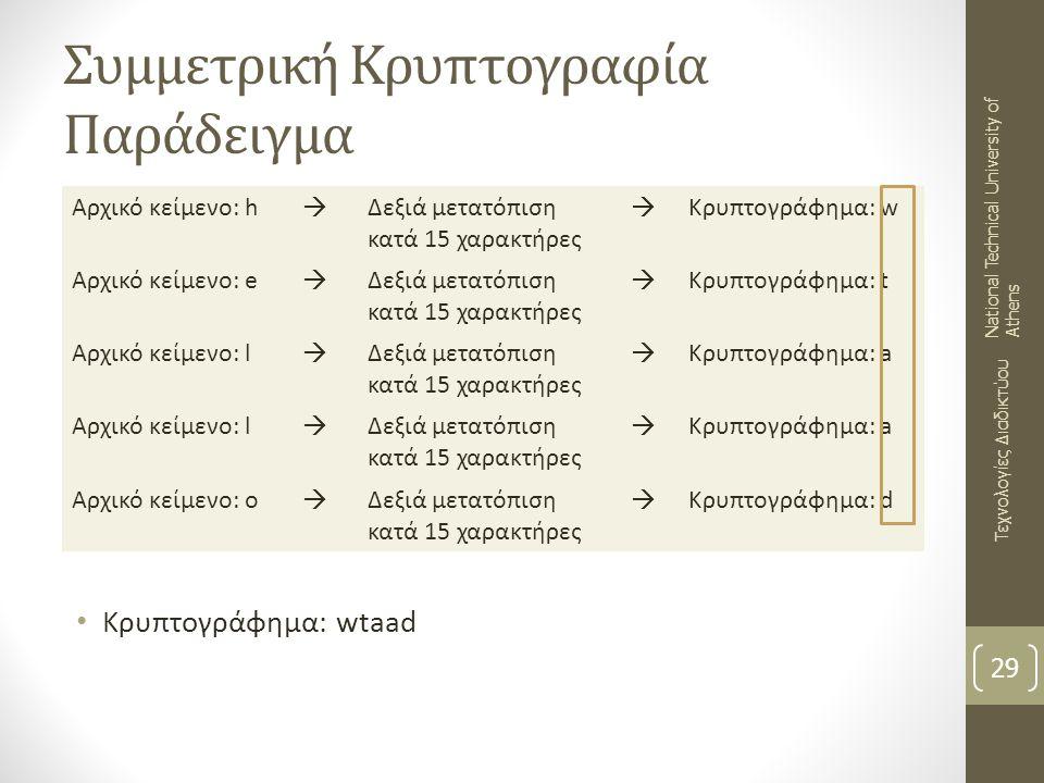 Συμμετρική Κρυπτογραφία Παράδειγμα Κρυπτογράφημα: wtaad 29 Τεχνολογίες Διαδικτύου National Technical University of Athens Αρχικό κείμενο: h  Δεξιά με
