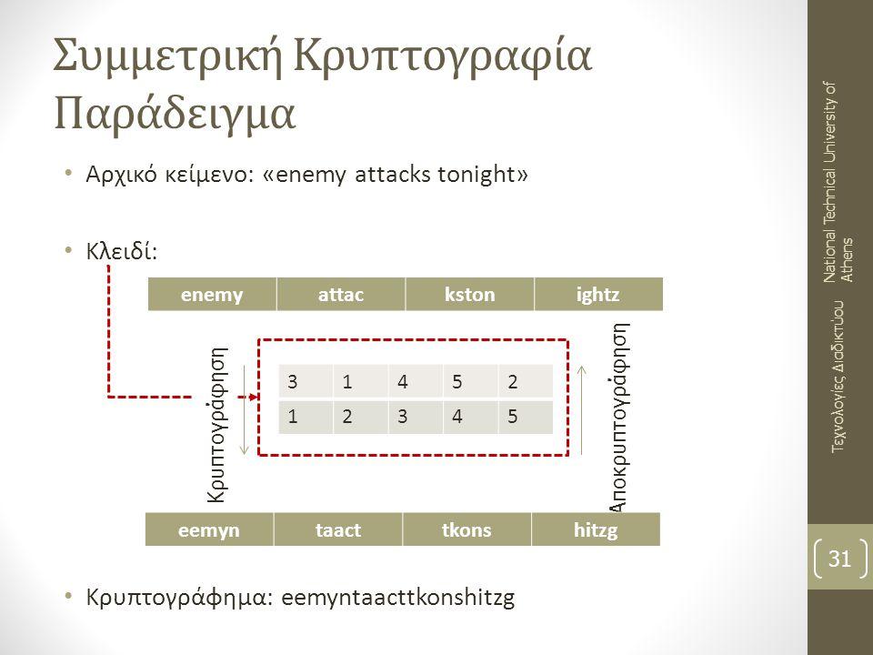 Συμμετρική Κρυπτογραφία Παράδειγμα 31 Τεχνολογίες Διαδικτύου National Technical University of Athens enemyattackstonightz 31452 12345 Αποκρυπτογράφηση