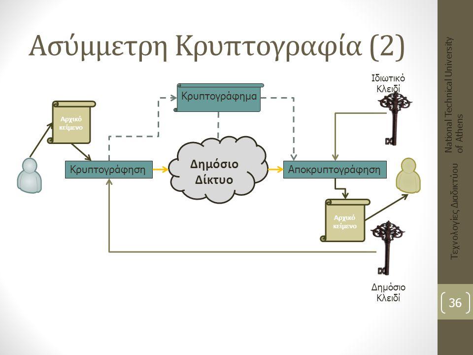 Ασύμμετρη Κρυπτογραφία (2) National Technical University of Athens Τεχνολογίες Διαδικτύου Ιδιωτικό Κλειδί Δημόσιο Κλειδί Αρχικό κείμενο Κρυπτογράφηση