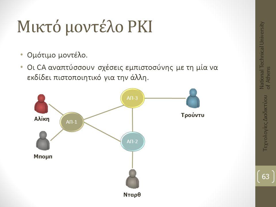 Μικτό μοντέλο PKI Ομότιμο μοντέλο. Οι CA αναπτύσσουν σχέσεις εμπιστοσύνης με τη μία να εκδίδει πιστοποιητικό για την άλλη. National Technical Universi
