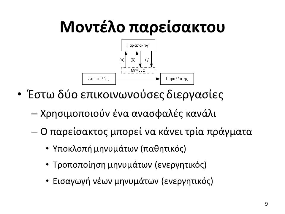 Μοντέλο παρείσακτου Έστω δύο επικοινωνούσες διεργασίες – Χρησιμοποιούν ένα ανασφαλές κανάλι – Ο παρείσακτος μπορεί να κάνει τρία πράγματα Υποκλοπή μηνυμάτων (παθητικός) Τροποποίηση μηνυμάτων (ενεργητικός) Εισαγωγή νέων μηνυμάτων (ενεργητικός) 9