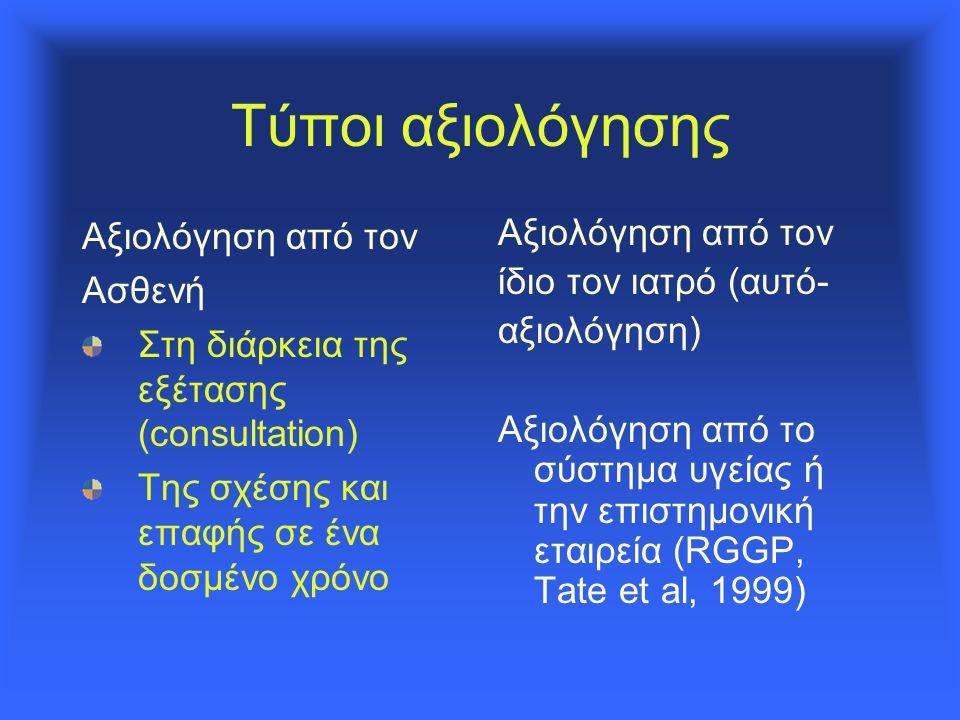 Τύποι αξιολόγησης Αξιολόγηση από τον Ασθενή Στη διάρκεια της εξέτασης (consultation) Της σχέσης και επαφής σε ένα δοσμένο χρόνο Αξιολόγηση από τον ίδιο τον ιατρό (αυτό- αξιολόγηση) Αξιολόγηση από το σύστημα υγείας ή την επιστημονική εταιρεία (RGGP, Tate et al, 1999)