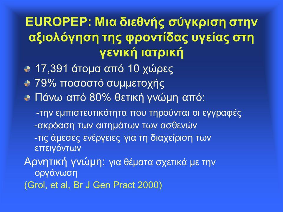 EUROPEP: Μια διεθνής σύγκριση στην αξιολόγηση της φροντίδας υγείας στη γενική ιατρική 17,391 άτομα από 10 χώρες 79% ποσοστό συμμετοχής Πάνω από 80% θετική γνώμη από: -την εμπιστευτικότητα που τηρούνται οι εγγραφές -ακρόαση των αιτημάτων των ασθενών -τις άμεσες ενέργειες για τη διαχείριση των επειγόντων Αρνητική γνώμη: για θέματα σχετικά με την οργάνωση (Grol, et al, Br J Gen Pract 2000)