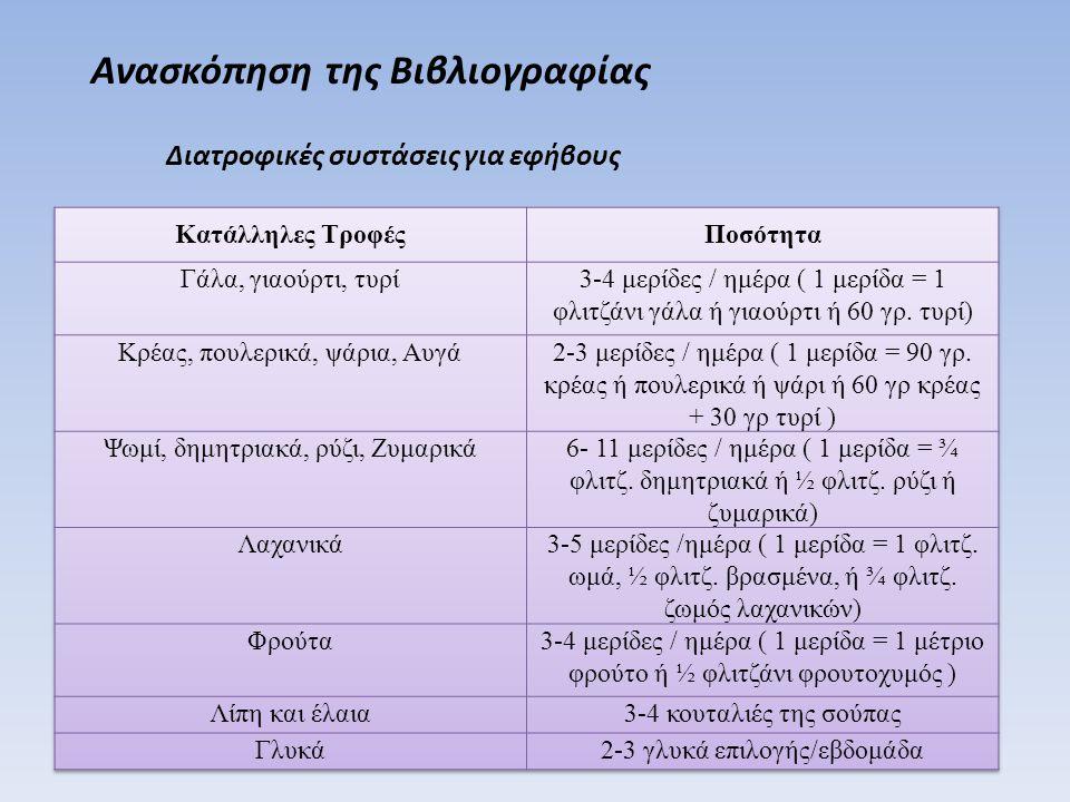 Διατροφικές συστάσεις για εφήβους Ανασκόπηση της Βιβλιογραφίας