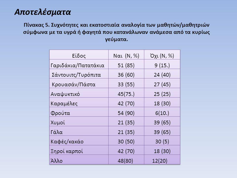 Αποτελέσματα Πίνακας 5.