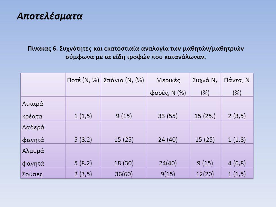 Αποτελέσματα Πίνακας 6.