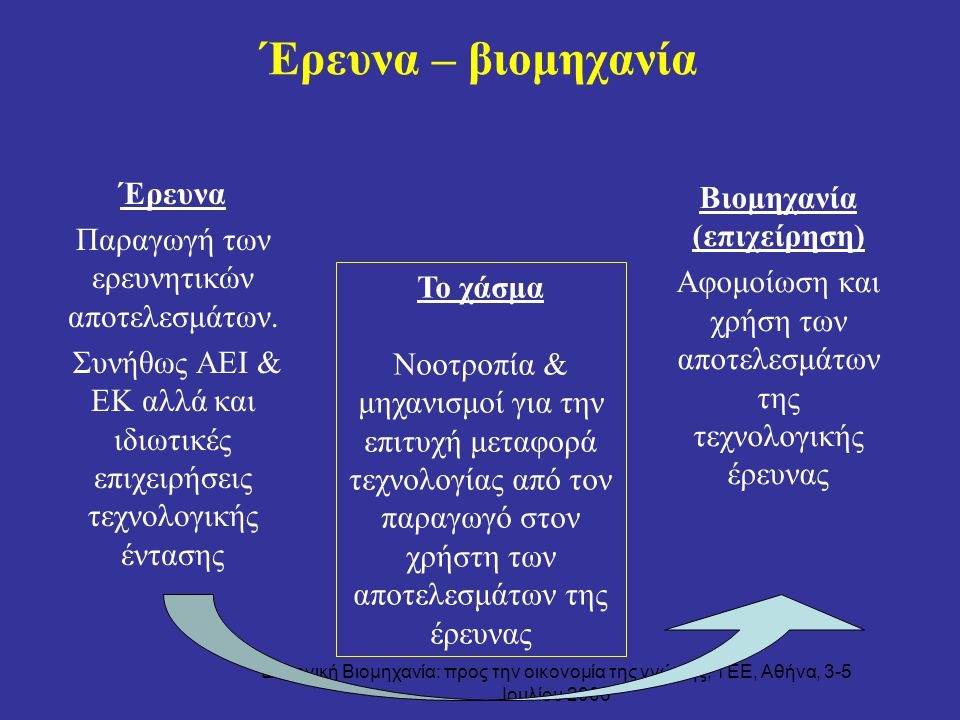 Ελληνική Βιομηχανία: προς την οικονομία της γνώσης, ΤΕΕ, Αθήνα, 3-5 Ιουλίου 2006 Έρευνα – βιομηχανία Έρευνα Παραγωγή των ερευνητικών αποτελεσμάτων. Συ