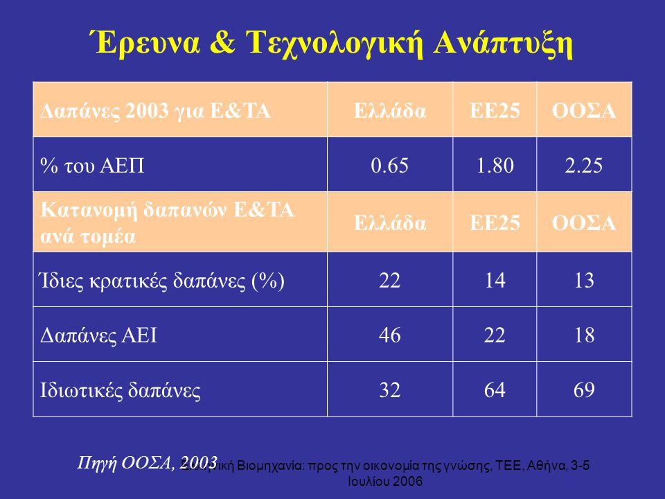 Ελληνική Βιομηχανία: προς την οικονομία της γνώσης, ΤΕΕ, Αθήνα, 3-5 Ιουλίου 2006 Έρευνα & Τεχνολογική Ανάπτυξη Πηγή ΟΟΣΑ, 2003 Δαπάνες 2003 για Ε&ΤΑΕλ