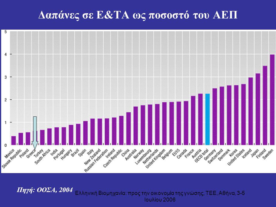 Ελληνική Βιομηχανία: προς την οικονομία της γνώσης, ΤΕΕ, Αθήνα, 3-5 Ιουλίου 2006 Δαπάνες σε Ε&ΤΑ ως ποσοστό του ΑΕΠ Πηγή: ΟΟΣΑ, 2004