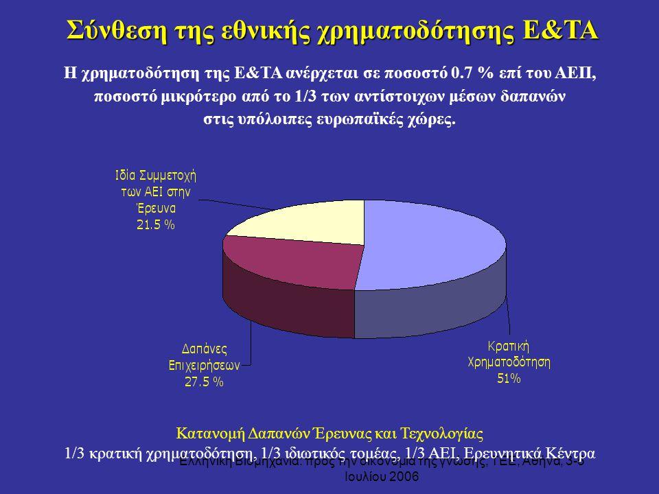 Ελληνική Βιομηχανία: προς την οικονομία της γνώσης, ΤΕΕ, Αθήνα, 3-5 Ιουλίου 2006 Σύνθεση της εθνικής χρηματοδότησης Ε&ΤΑ Σύνθεση της εθνικής χρηματοδό