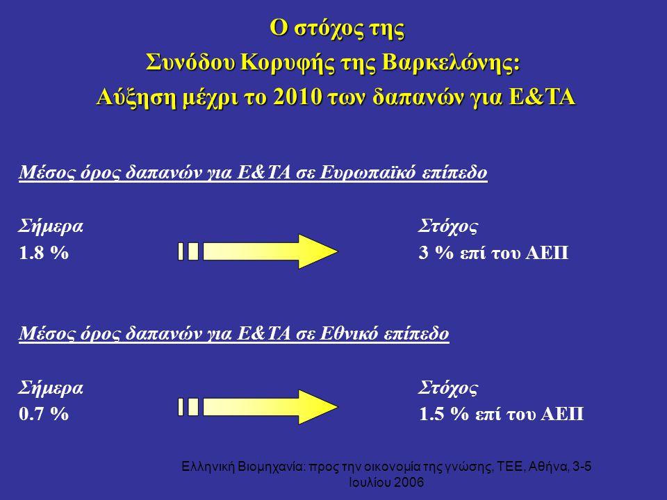 Ελληνική Βιομηχανία: προς την οικονομία της γνώσης, ΤΕΕ, Αθήνα, 3-5 Ιουλίου 2006 Ο στόχος της Ο στόχος της Συνόδου Κορυφής της Βαρκελώνης: Αύξηση μέχρ
