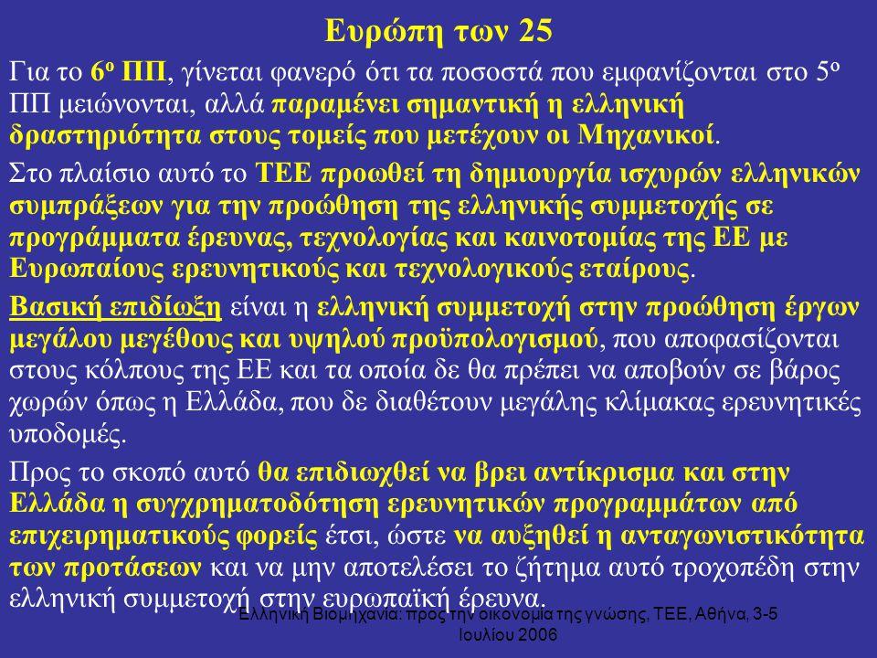 Ελληνική Βιομηχανία: προς την οικονομία της γνώσης, ΤΕΕ, Αθήνα, 3-5 Ιουλίου 2006 Ευρώπη των 25 Για το 6 ο ΠΠ, γίνεται φανερό ότι τα ποσοστά που εμφανί
