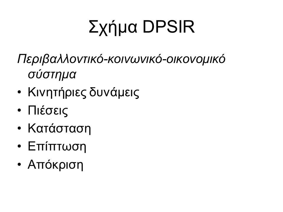Σχήμα DPSIR Περιβαλλοντικό-κοινωνικό-οικονομικό σύστημα Κινητήριες δυνάμεις Πιέσεις Κατάσταση Επίπτωση Απόκριση