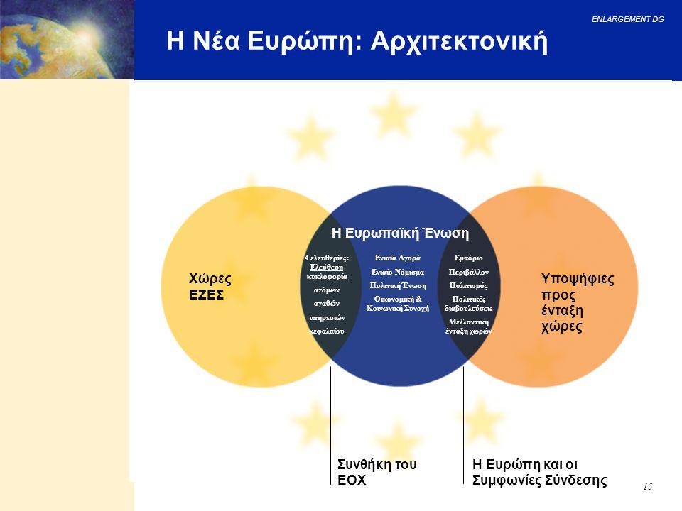 ENLARGEMENT DG 15 Η Νέα Ευρώπη: Αρχιτεκτονική Η Ευρώπη και οι Συμφωνίες Σύνδεσης Συνθήκη του ΕΟΧ Υποψήφιες προς ένταξη χώρες Χώρες ΕΖΕΣ Η Ευρωπαϊκή Έν