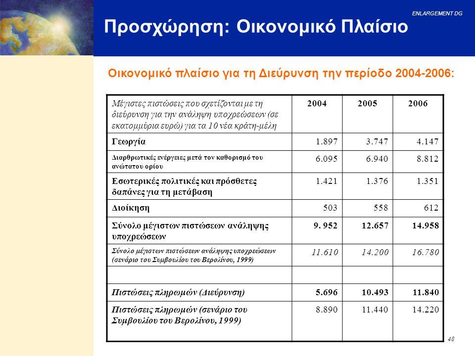 ENLARGEMENT DG 48 Προσχώρηση: Οικονομικό Πλαίσιο Μέγιστες πιστώσεις που σχετίζονται με τη διεύρυνση για την ανάληψη υποχρεώσεων (σε εκατομμύρια ευρώ)