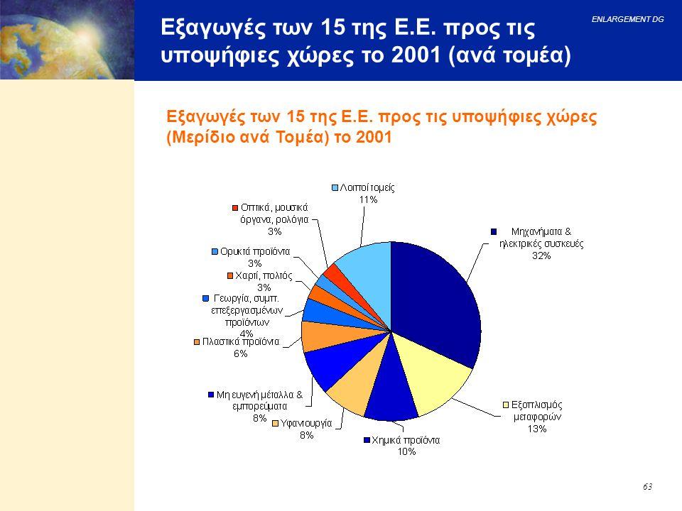 ENLARGEMENT DG 63 Εξαγωγές των 15 της Ε.Ε. προς τις υποψήφιες χώρες το 2001 (ανά τομέα) Εξαγωγές των 15 της Ε.Ε. προς τις υποψήφιες χώρες (Μερίδιο ανά