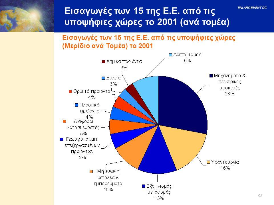 ENLARGEMENT DG 65 Εισαγωγές των 15 της Ε.Ε. από τις υποψήφιες χώρες το 2001 (ανά τομέα) Εισαγωγές των 15 της Ε.Ε. από τις υποψήφιες χώρες (Μερίδιο ανά