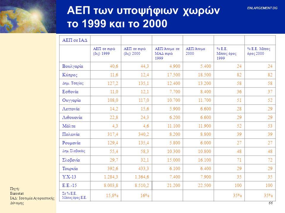 ENLARGEMENT DG 66 ΑΕΠ των υποψήφιων χωρών το 1999 και το 2000 Πηγή: Eurostat ΙΑΔ: Ισοτιμία Αγοραστικής Δύναμης ΑΕΠ σε ΙΑΔ ΑΕΠ σε ευρώ (δις) 1999 ΑΕΠ σ