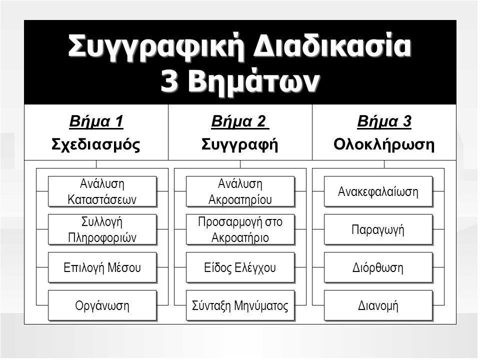Συγγραφική Διαδικασία 3 Βημάτων Βήμα 1 Σχεδιασμός Βήμα 3 Ολοκλήρωση Βήμα 2 Συγγραφή Ανάλυση Καταστάσεων Ανάλυση Καταστάσεων Συλλογή Πληροφοριών Συλλογή Πληροφοριών Επιλογή Μέσου Ανάλυση Ακροατηρίου Ανάλυση Ακροατηρίου Προσαρμογή στο Ακροατήριο Προσαρμογή στο Ακροατήριο Είδος Ελέγχου Ανακεφαλαίωση Παραγωγή Διόρθωση Οργάνωση Σύνταξη Μηνύματος Διανομή