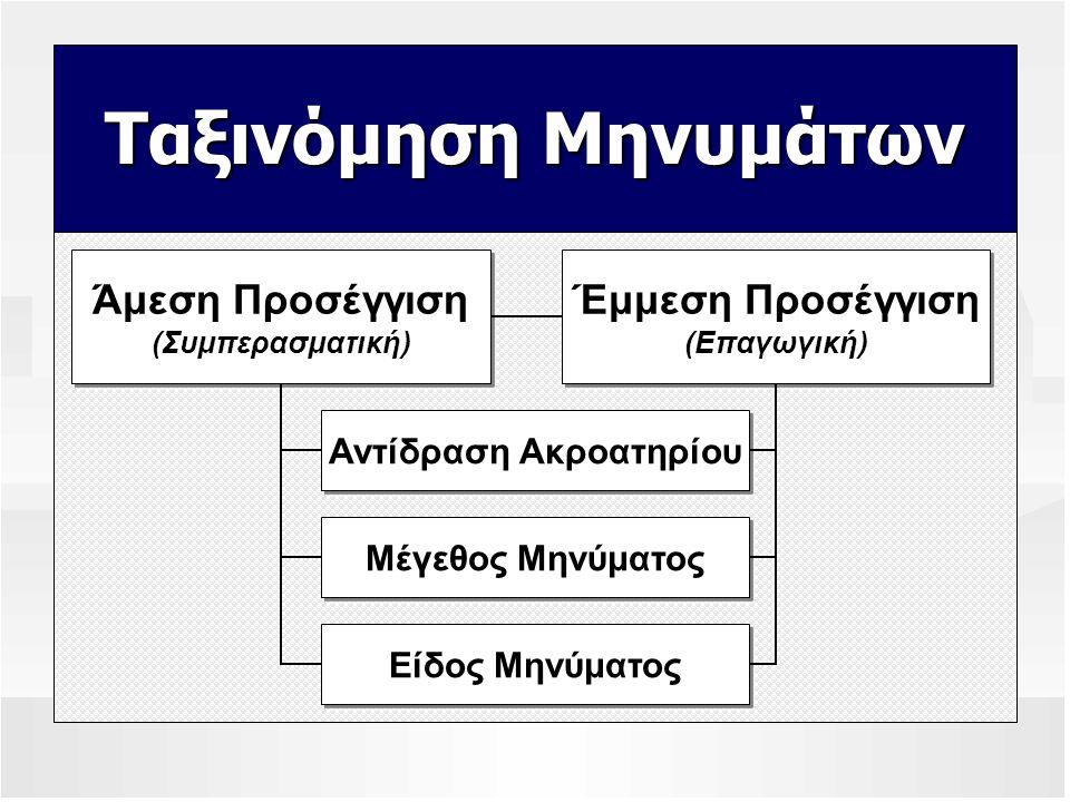 Ταξινόμηση Μηνυμάτων Άμεση Προσέγγιση (Συμπερασματική) Άμεση Προσέγγιση (Συμπερασματική) Έμμεση Προσέγγιση (Επαγωγική) Έμμεση Προσέγγιση (Επαγωγική) Αντίδραση Ακροατηρίου Μέγεθος Μηνύματος Είδος Μηνύματος