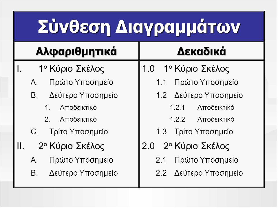Σύνθεση Διαγραμμάτων I.1 ο Κύριο Σκέλος A.Πρώτο Υποσημείο B.Δεύτερο Υποσημείο 1.Αποδεικτικό 2.Αποδεικτικό C.Τρίτο Υποσημείο II.2 ο Κύριο Σκέλος A.Πρώτο Υποσημείο B.Δεύτερο Υποσημείο 1.01 ο Κύριο Σκέλος 1.1Πρώτο Υποσημείο 1.2Δεύτερο Υποσημείο 1.2.1Αποδεικτικό 1.2.2Αποδεικτικό 1.3Τρίτο Υποσημείο 2.02 ο Κύριο Σκέλος 2.1Πρώτο Υποσημείο 2.2Δεύτερο Υποσημείο ΑλφαριθμητικάΔεκαδικά