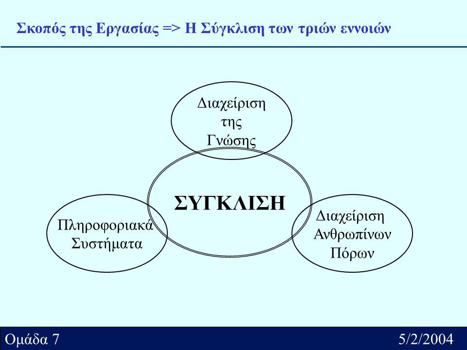 Αθήνα../2/2004 Ομάδα.... Ομάδα 7 5/2/2004 Σκοπός της Εργασίας => Η Σύγκλιση των τριών εννοιών Πληροφοριακά Συστήματα Διαχείριση Ανθρωπίνων Πόρων Διαχε