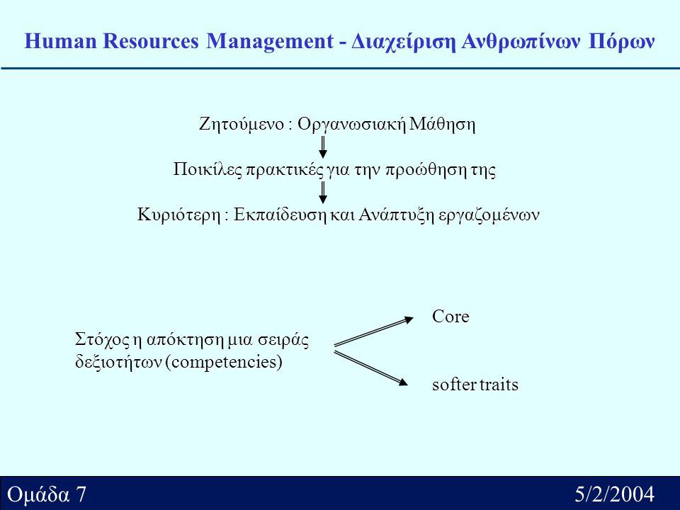 Αθήνα../2/2004 Ομάδα.... Ομάδα 7 5/2/2004 Human Resources Management - Διαχείριση Ανθρωπίνων Πόρων Ζητούμενο : Οργανωσιακή Μάθηση Ποικίλες πρακτικές γ