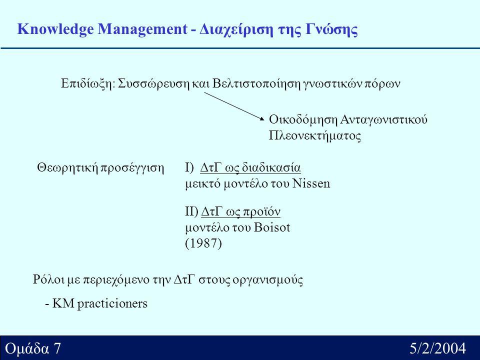 Αθήνα../2/2004 Ομάδα.... Ομάδα 7 5/2/2004 Knowledge Management - Διαχείριση της Γνώσης Επιδίωξη: Συσσώρευση και Βελτιστοποίηση γνωστικών πόρων Θεωρητι