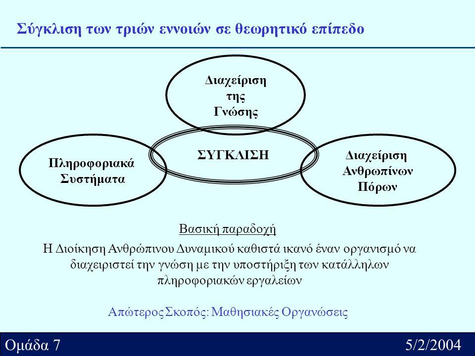 Αθήνα../2/2004 Ομάδα.... Ομάδα 7 5/2/2004 Σύγκλιση των τριών εννοιών σε θεωρητικό επίπεδο Βασική παραδοχή Η Διοίκηση Ανθρώπινου Δυναμικού καθιστά ικαν