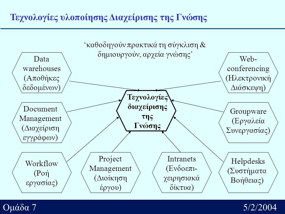 Αθήνα../2/2004 Ομάδα.... Ομάδα 7 5/2/2004 Τεχνολογίες υλοποίησης Διαχείρισης της Γνώσης 'καθοδηγούν πρακτικά τη σύγκλιση & δημιουργούν, αρχεία γνώσης'