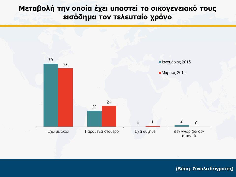 (Βάση: Όσους το εισόδημα τους έχει μειωθεί) Ποσοστιαία μείωση του οικογενειακού τους εισοδήματος