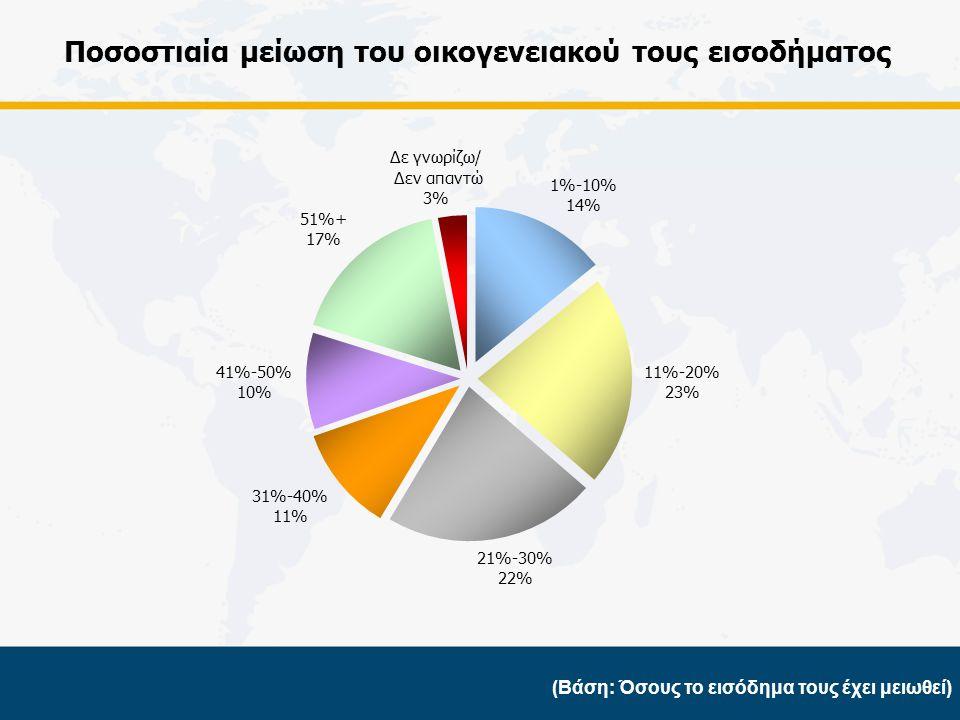 Κατάσταση των Κυπριακών Νοικοκυριών σήμερα (Βάση: Σύνολο δείγματος)
