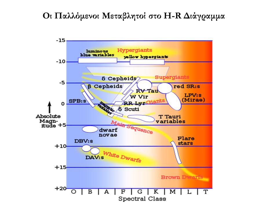 Οι Παλλόμενοι Μεταβλητοί στο H-R Διάγραμμα