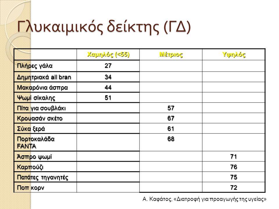 Γλυκαιμικός δείκτης ( ΓΔ ) Χαμηλός (<55) ΜέτριοςΥψηλός Πλήρες γάλα 27 Δημητριακά all bran 34 Μακαρόνια άσπρα 44 Ψωμί σίκαλης 51 Πίτα για σουβλάκι 57 Κ
